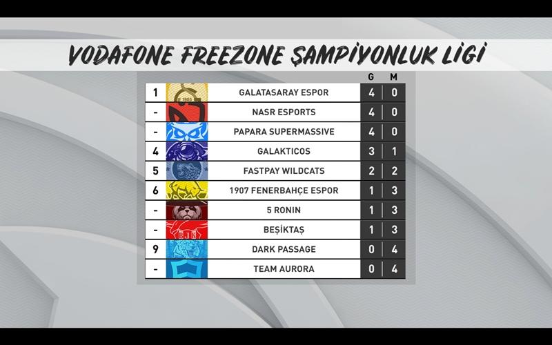 Vodafone FreeZone Sampiyonluk Ligi 2021