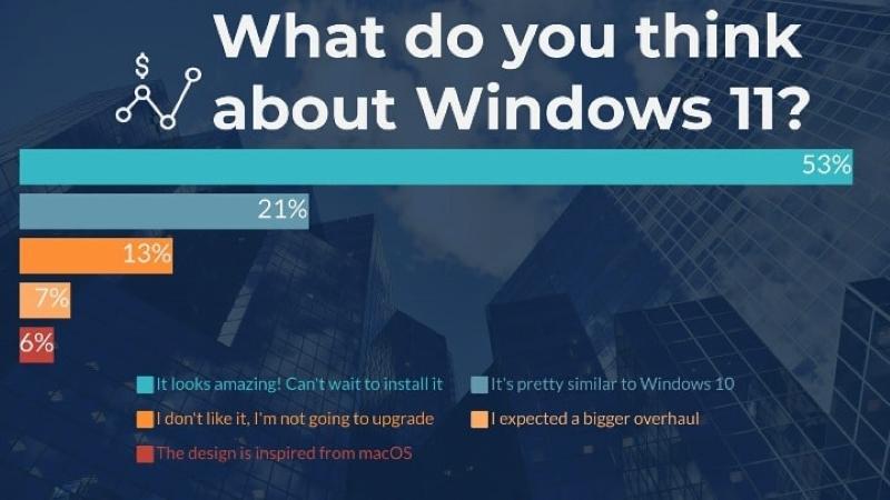 Windows 11 Sevildi mi?