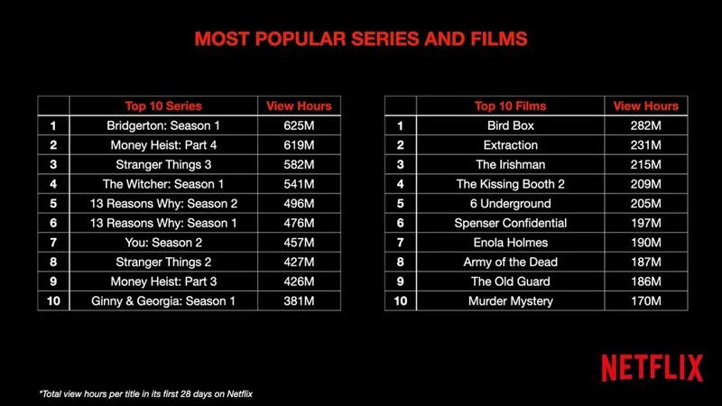 en çok izlenen netflix dizileri ve filmleri